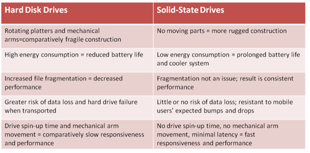 What is Solid State Drive Hosting? Understanding the Advantages and Disadvantages of Solid State Drives (SSDs) 2