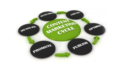 How Content Marketing Increases Website Traffic