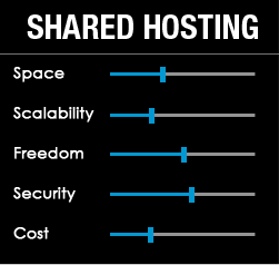 Shared Hosting - Features
