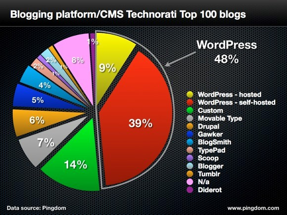Image - Share of WordPress in top 100 blogs
