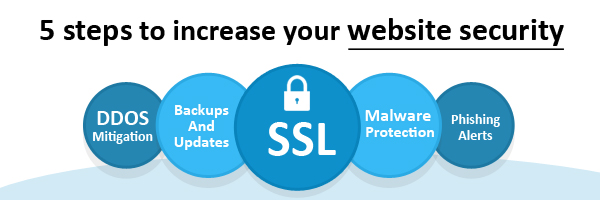 5 Tips to Improve Your Website Security