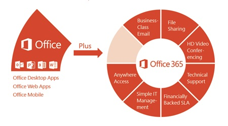 why office 365 is a better business choice than google apps. Black Bedroom Furniture Sets. Home Design Ideas