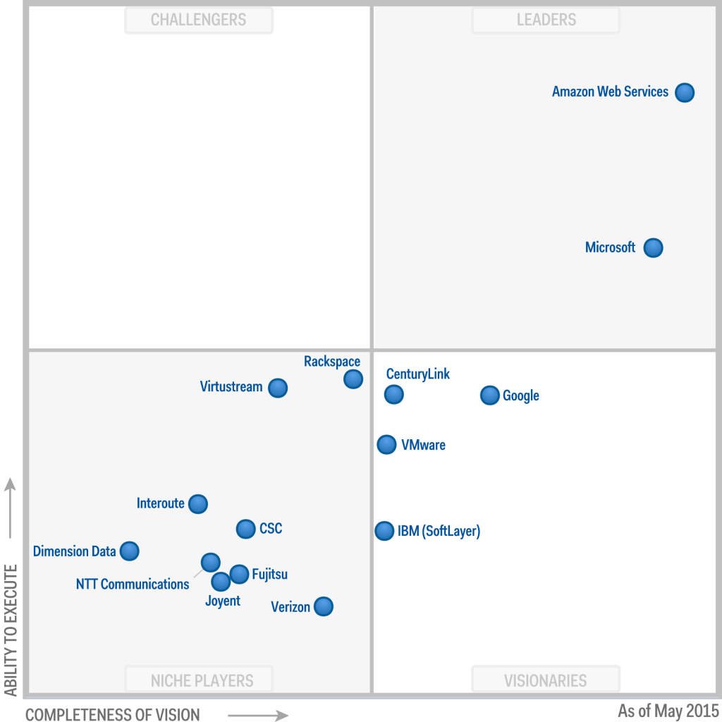 Gartner Azure Vs Aws Amazon Denies Report Elemental