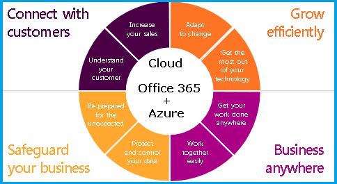 Exapnad your business with Cloud 5