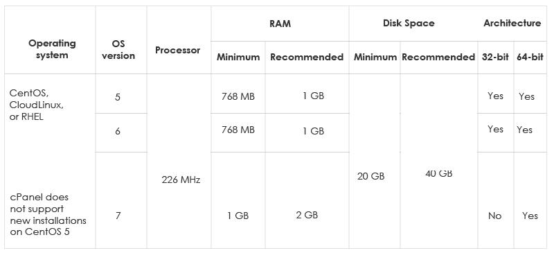 Configure cPanel & WHM