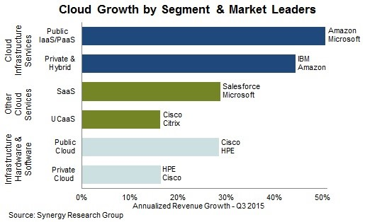 cloud technology for it business