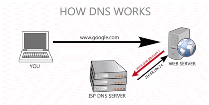 How to Change Domain Nameservers [Step by Step] 1
