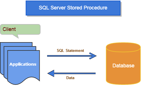 How To Write A Stored Procedure In Sql