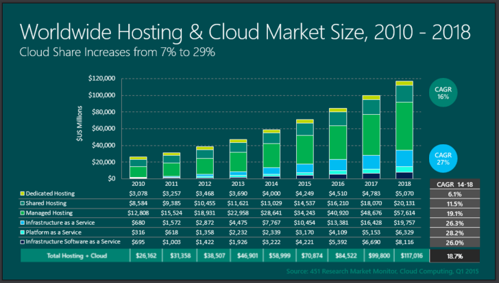 Cloud hosting global market share