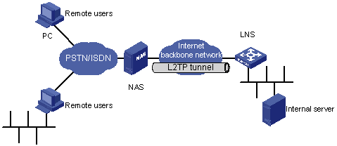 how to connect vpn network