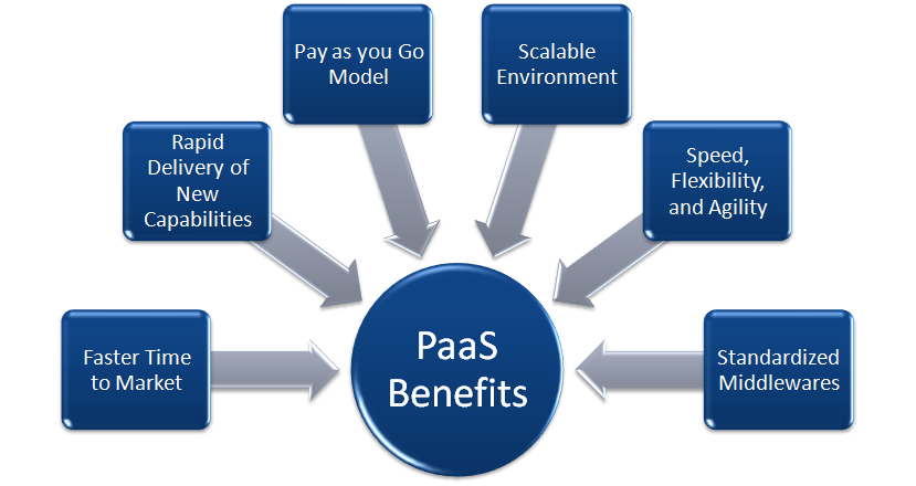 Paas-Benefits