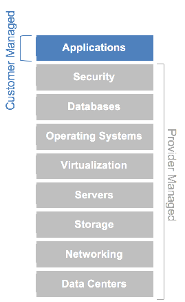 Paas-provider-managed