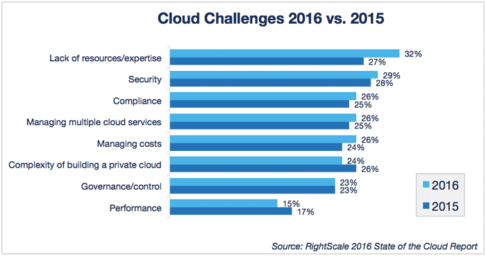 Public Private and Hybrid Cloud Adoption Trends