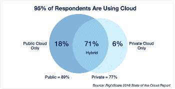 Cloud Adoption Trends
