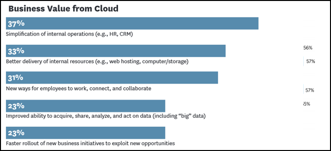 Cloud Computing & Business Agility