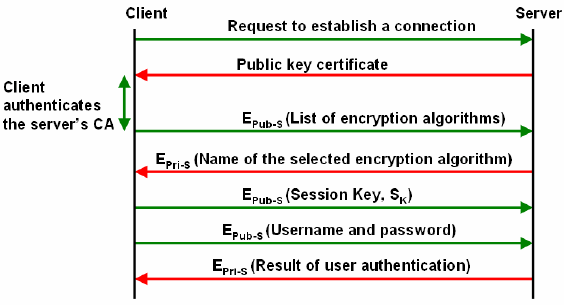 How to Configure and Secure SSH Service in Linux?