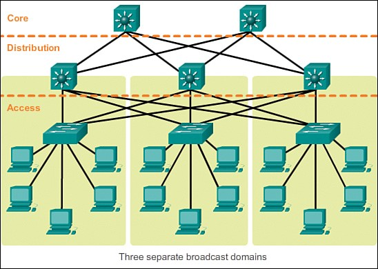 Core Network Infrastructure Design For Dc And Csp
