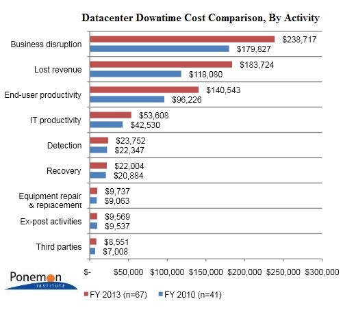 datacenter-downtime-cost-compresion