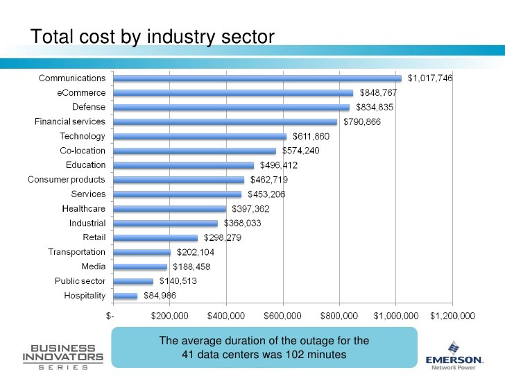 total-industry-cost