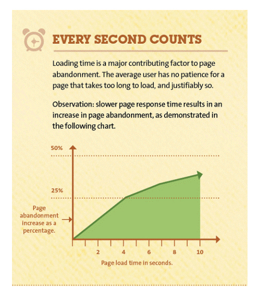 website speed or page loading time