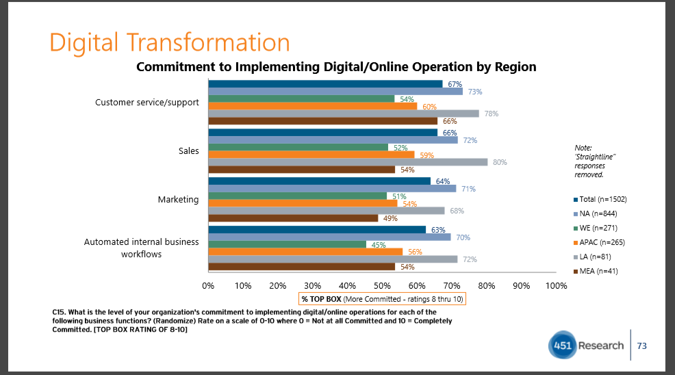 Digital Transformation 2