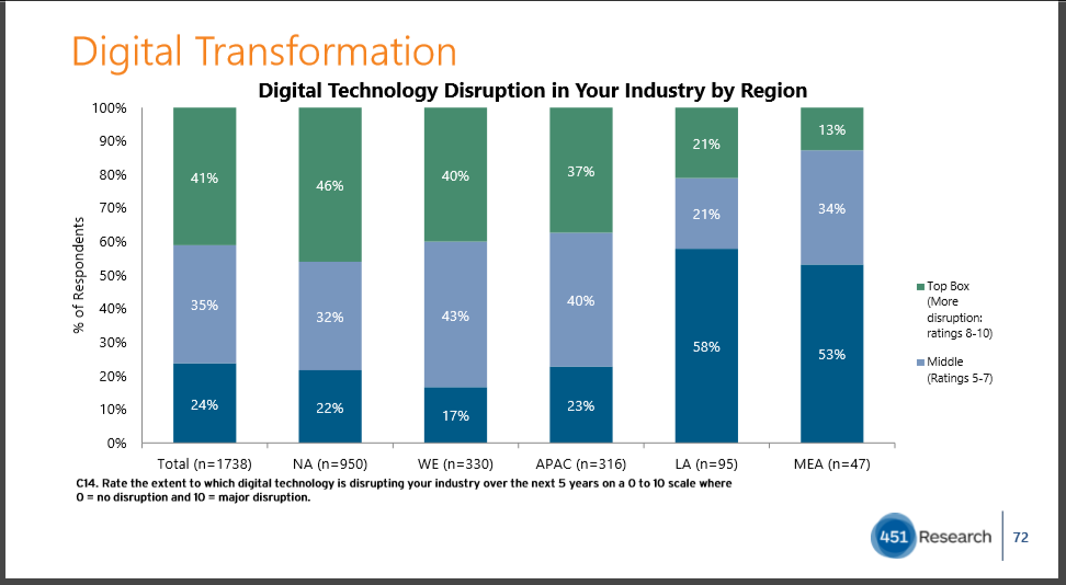How should service providers reinvent in this digital transformation era to prevent wipeout? 1