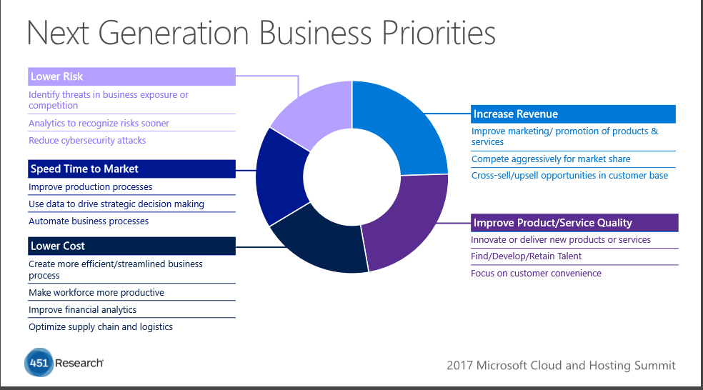 Next generation business priorities