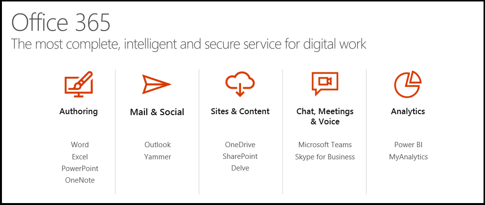 How to make your team work smarter with new Microsoft Teams of Office 365? 1