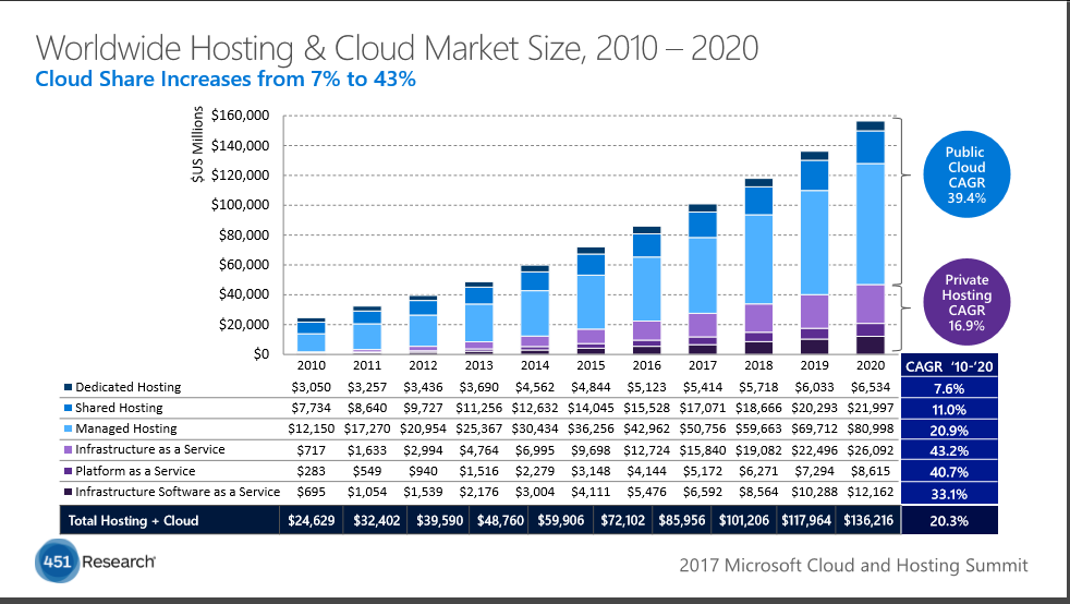WordWide cloud market size
