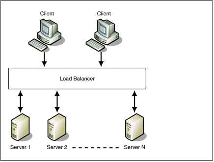 A quick guide to cluster architecture - how it benefits data base and web applications 2