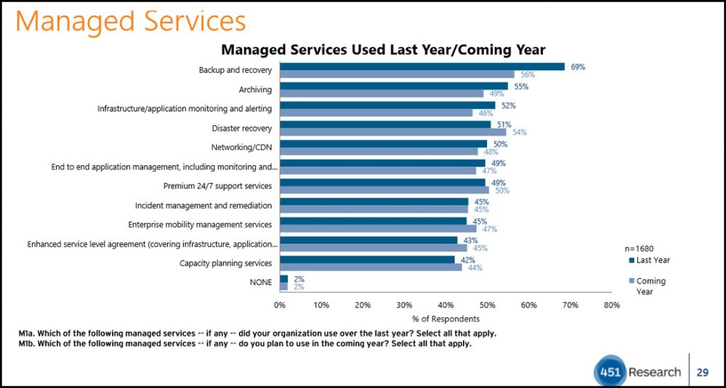 Managed services used last year