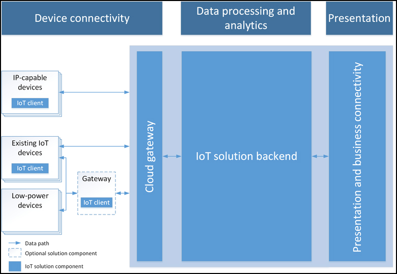 Architecture of IOT