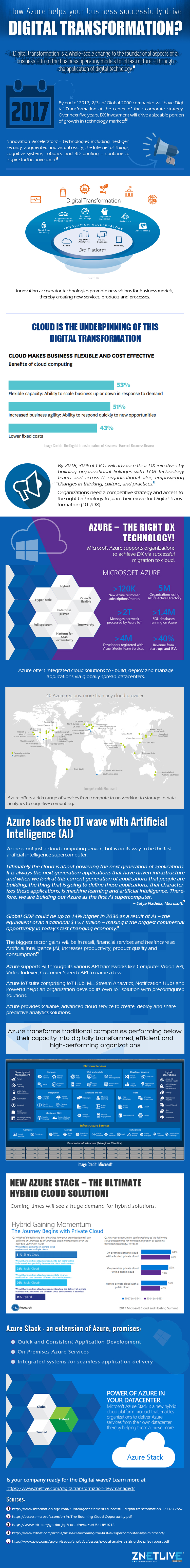 How Azure Helps Your Business Successfully Drive Digital Transformation 1