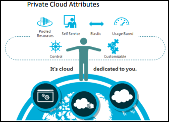 Private cloud attributes
