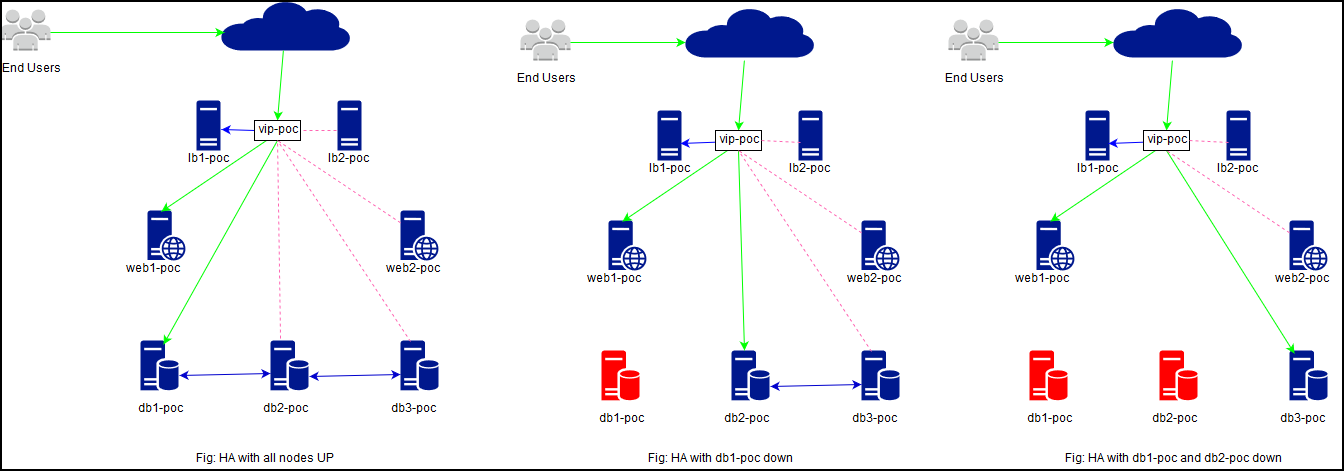 Specifications - High Availability with HA-Proxy, DRBD and MariaDB-Galera 1