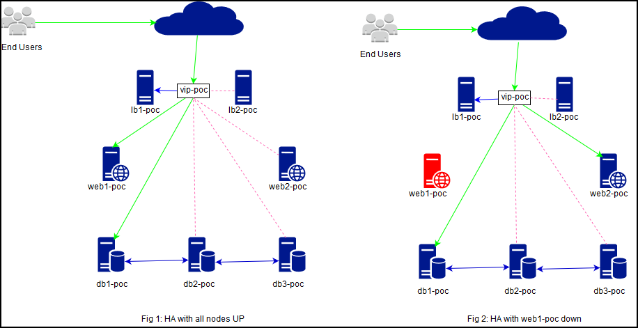 Specifications - High Availability with HA-Proxy, DRBD and MariaDB-Galera 2