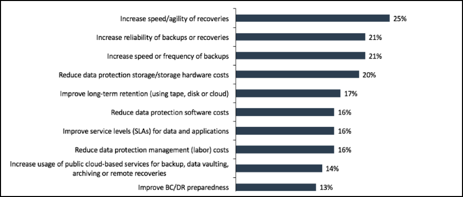 Top 7 reasons why it is important to backup your files in today's age of cyberthreats 4