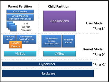 Top hypervisor comparison 2019: HyperV vs vSphere vs