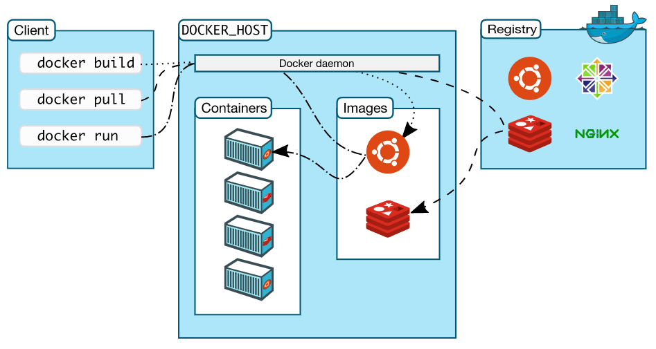 Compare top DevOps tools: Docker, Kubernetes Puppet, Chef, Ansible