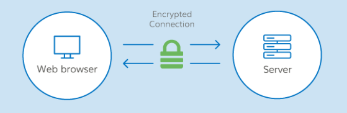 Top 10 reliable SSL Certificate Providers in 2019 1