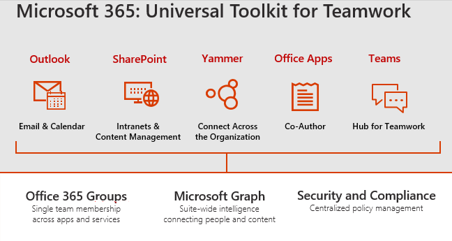Compare Microsoft 365 plans: Microsoft 365 Business VS Microsoft 365 Enterprise 2