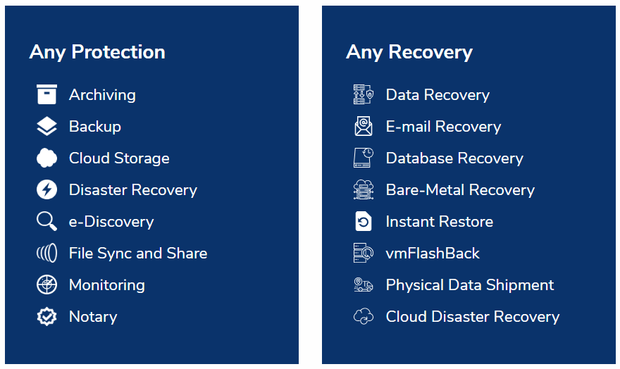 acronis cloud backup technology