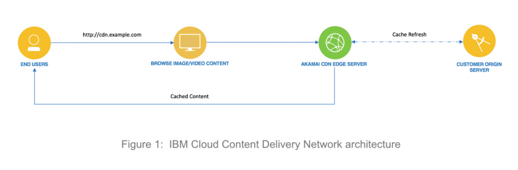IBM-cloud-content-delivery