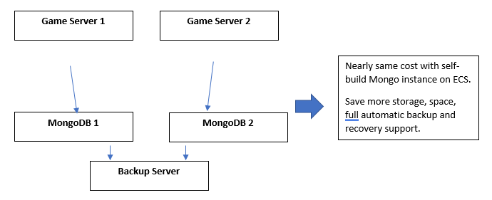 How can modern businesses ensure success with MongoDB  - NoSQL DB vs SQL RDBMS? 7