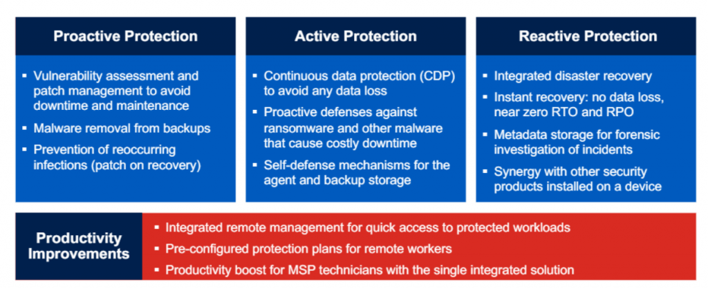 Acronis Cyber Protect Cloud - World's first complete cyber protection solution in the remote work era 3
