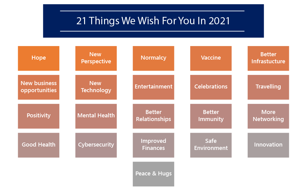 21 things we wish for you in 2021