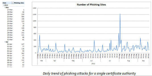 Phishing Attacks on Sites Using SSL Certificates