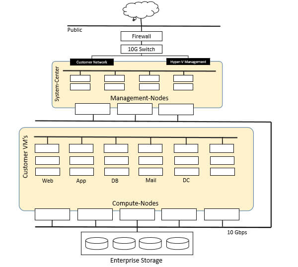 ZNetLive Private Cloud Architecture